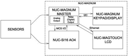 NUC-Magnum Digital Control System Picture 2